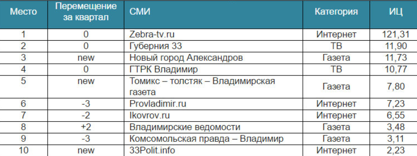 rejting-smi-iyul-sent-2016