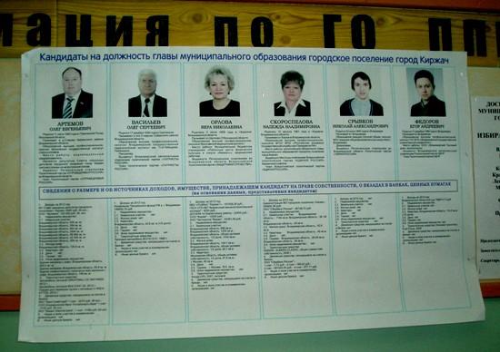 УИК Кандидаты