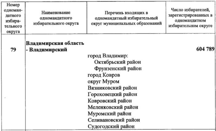 ГД - округ 79